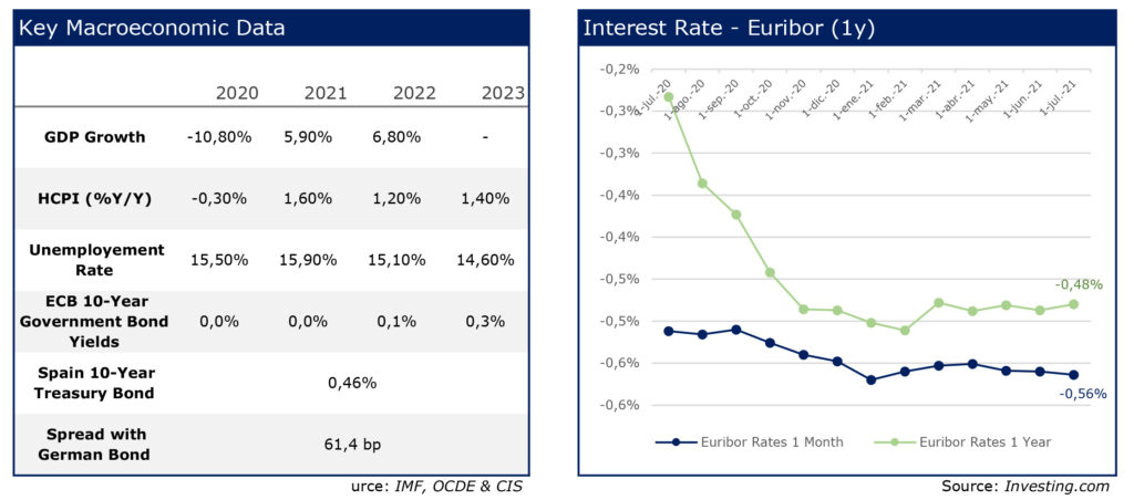 RS Corporate Finance 24 Charts june 21 Euribor