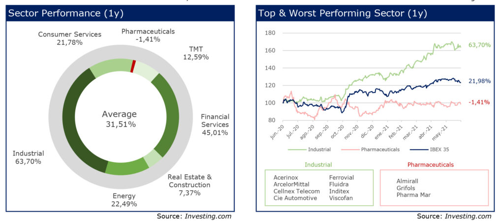 RS Corporate finance 24 Charts june 21 Sector performance last year