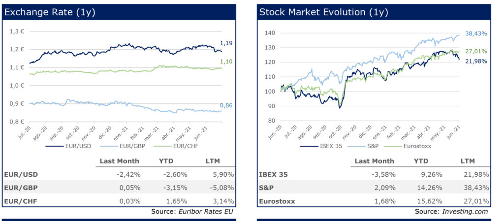 RS Corporate Finance 24 Charts june 21 Stock market last year