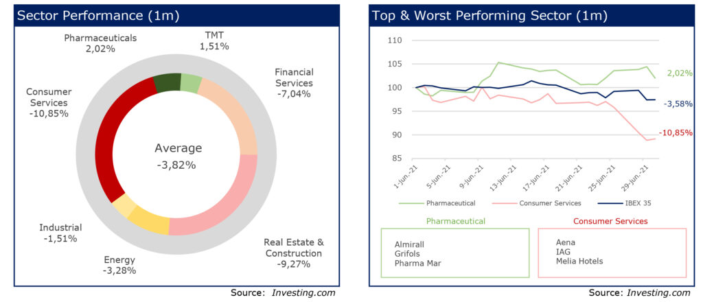 RS Corporate finance 24 Charts june 21 Stock performance last month