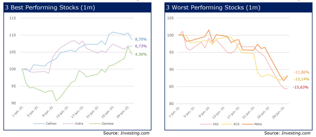 RS Corporate finance 24 Charts june 21 performing last month