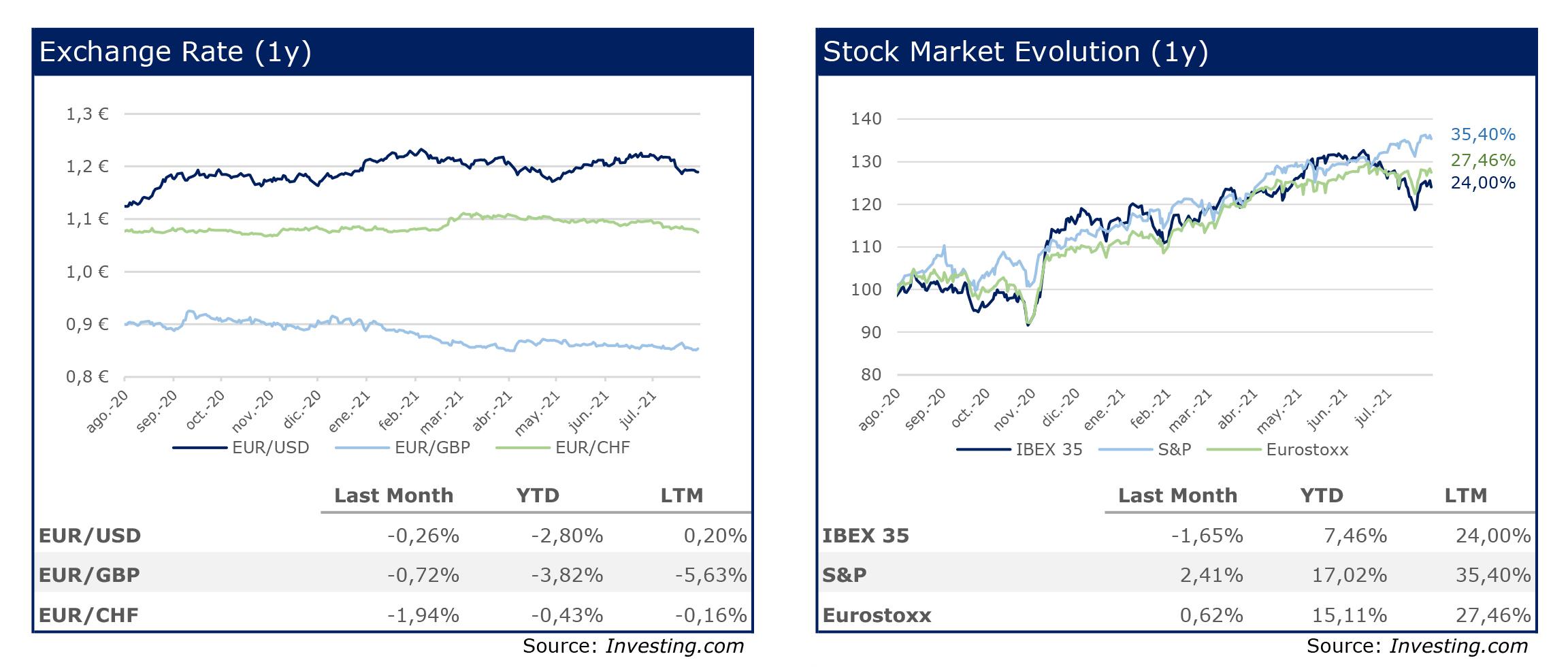 RS Corporate Fiance 24 Chart Sumer Exchange- Stock Market Julio 2021