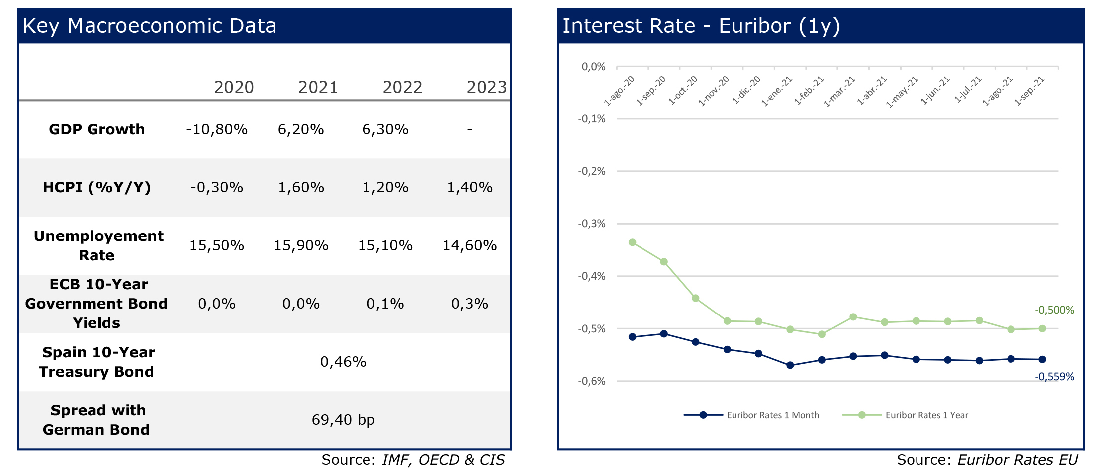 RS Corporate Fiance 24 Chart Sumer Key Macroeconomic data- euribor agosto 2021