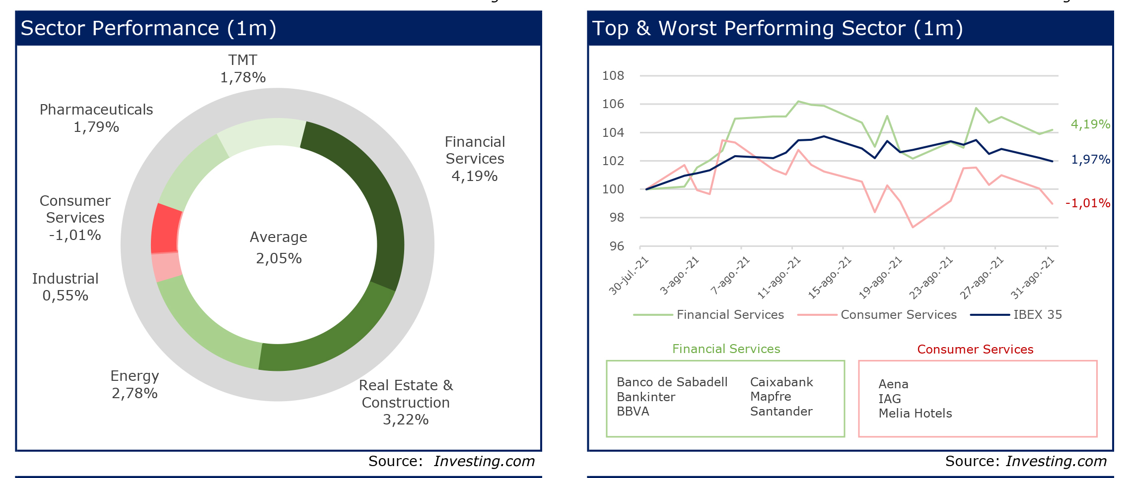 RS Corporate Finance 24 Chart Sector Performance-Top & worst sector 1month agosto 2021