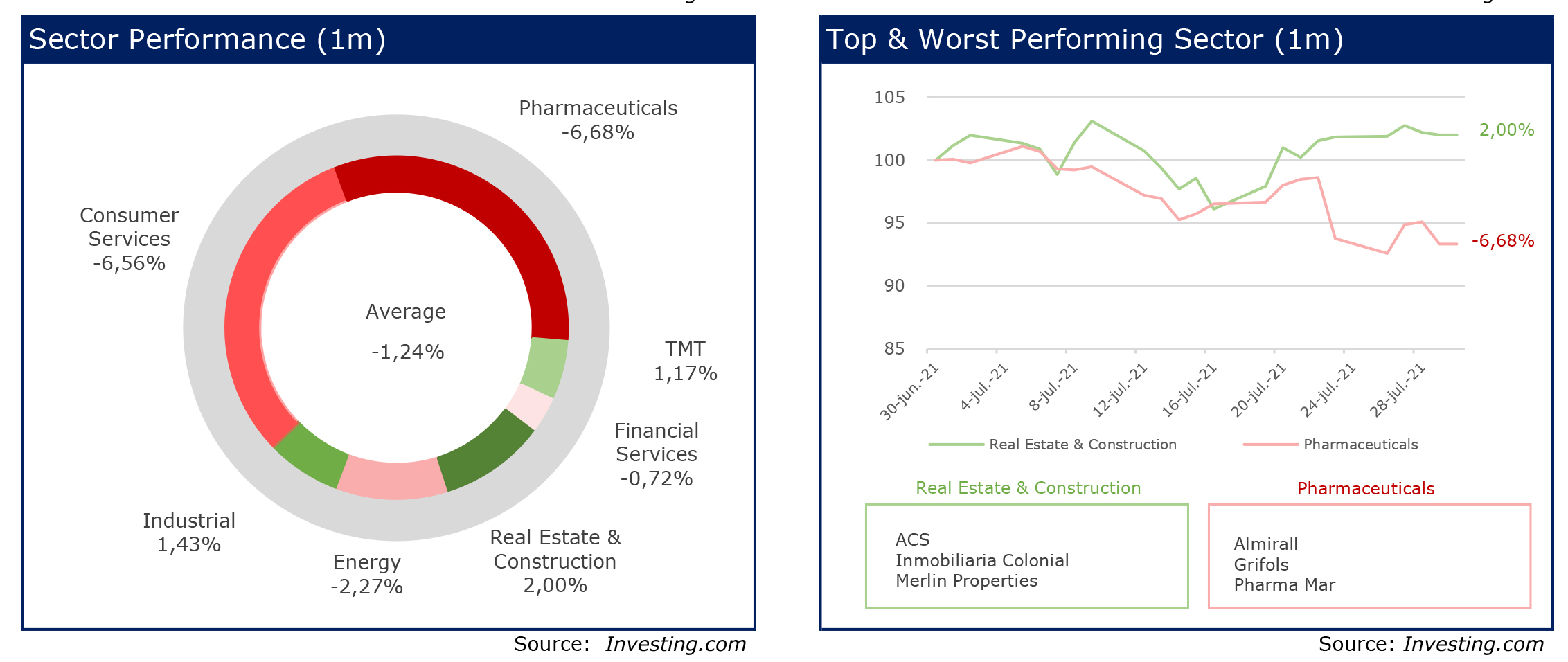 RS Corporate Finance 24 Chart Sector Performance-Top & worst sector 1month julio 2021