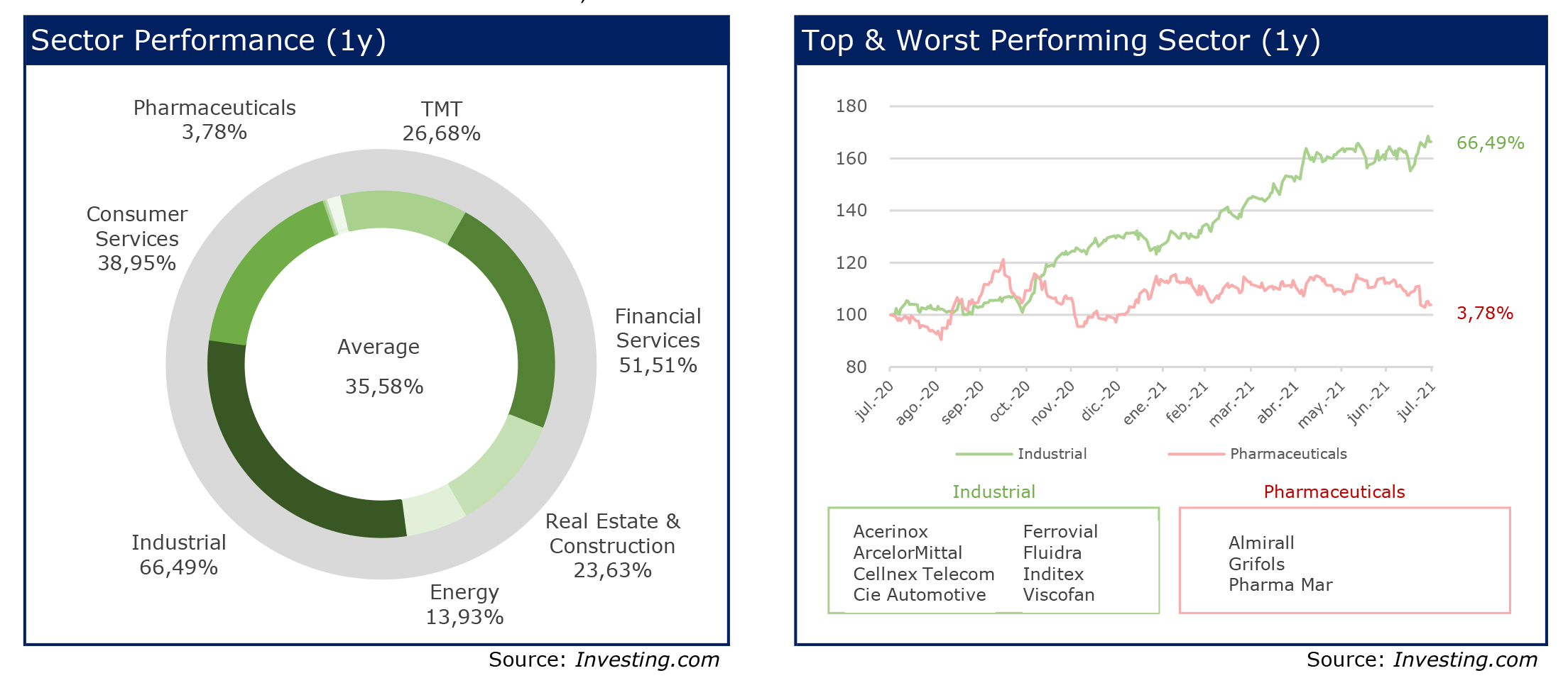 RS Corporate Finance 24 Chart Sector Performance-Top & worst sector 1y julio 2021