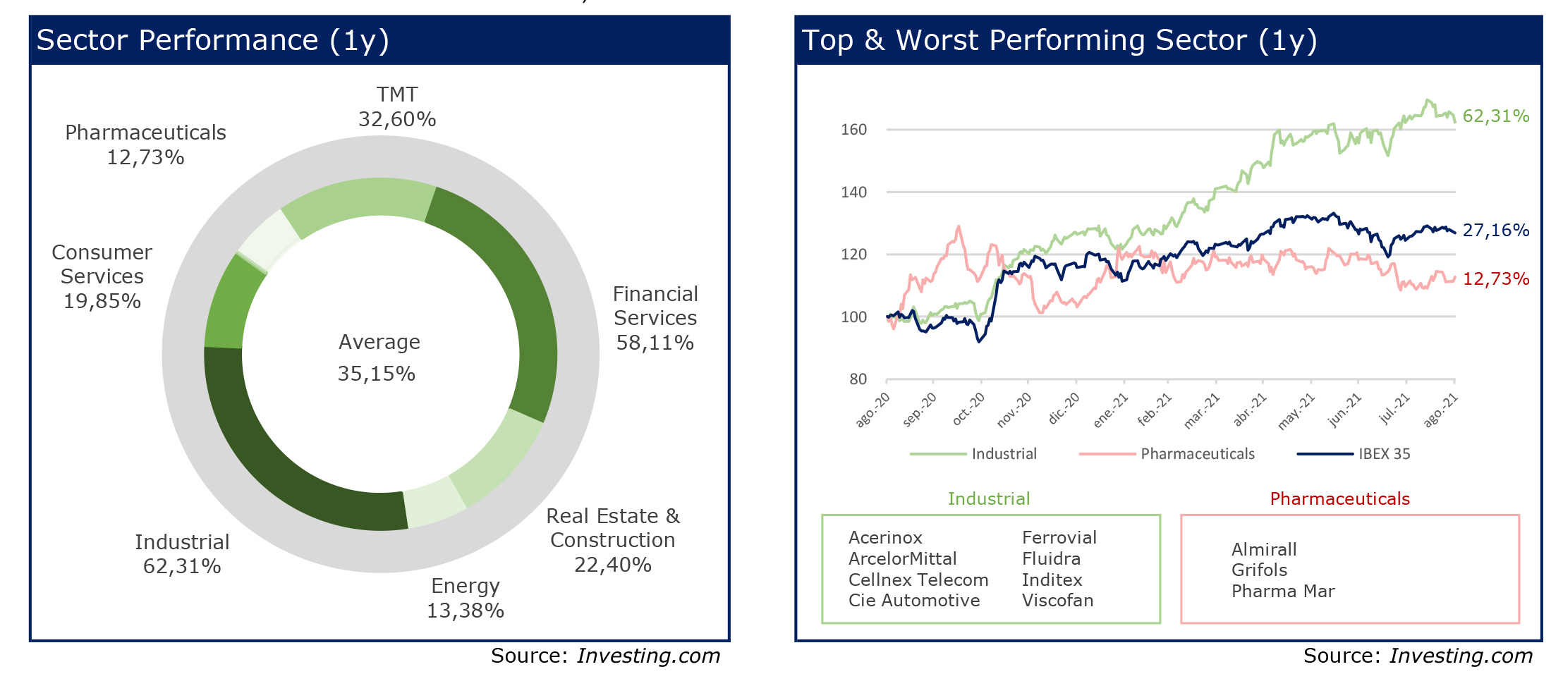 RS Corporate Finance 24 Chart Sector Performance-Top & worst sector agosto 1y 2021